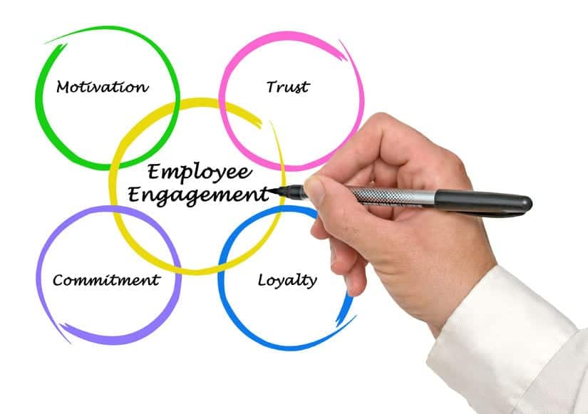 employee disengagement at work Do you think your most valuable assets, your employees, are feeling disengaged  at work learn the signs before it's too late.